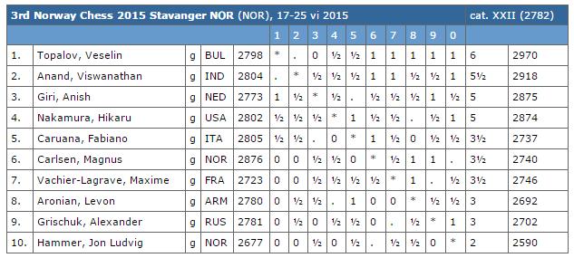 Le classement du tournoi d'échecs après 8 rondes sur 9