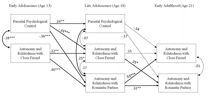 Parenting and autonomy and relatedness