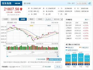 中国株コバンザメ投資 香港ハンセン指数20130809