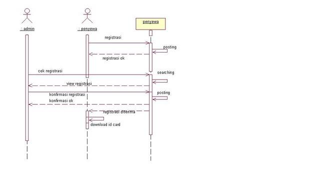 use case diagram dvd rental This use case diagram is a graphic depiction of the interactions among the elements of car rental system it represents the methodology used in system analysis to identify, clarify, and organize system requirements of car rental system.