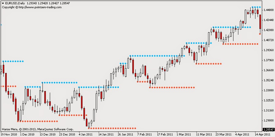Indicator PZ Simple Support and Resistance metatrader 4