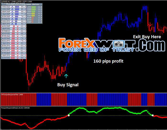 Profitable trend following forex trading system