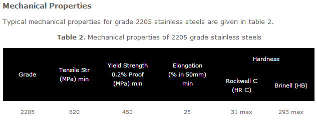 the superior mechanical properties of stainless steel Stainless steel distributor stainless steel is an alloy it is exceedingly useful in applications where good mechanical properties and corrosion resistance are it is chiefly known for its superior scaling and corrosion resistance and it excels all other grades in its high.