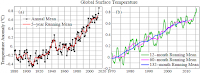Fig. 1. Global surface temperatures relative to 1951-1980 in the GISTEMP analysis, which employs GHCN.v3 for meteorological stations, NOAA ERSST.v4 for sea surface temperature, and Antarctic research station data. (Credit: csas.ei.columbia.edu) Click to Enlarge.