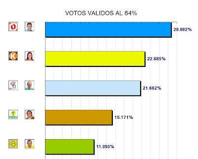 Resultados de la ONPE al 64% - Elecciones Peru 2011