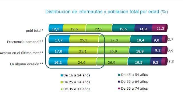 Datos demograficos usuario internet en España