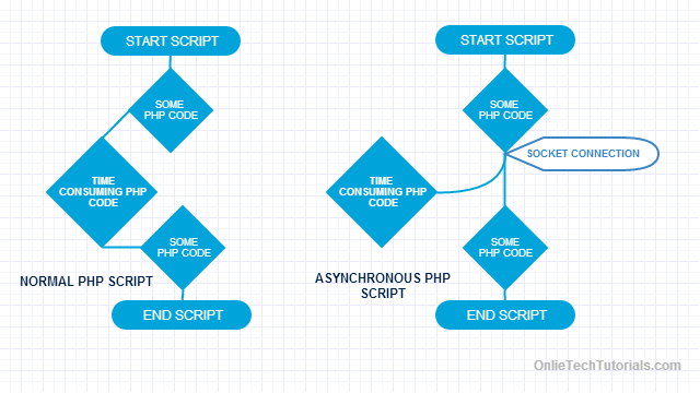 execute php code asynchronously