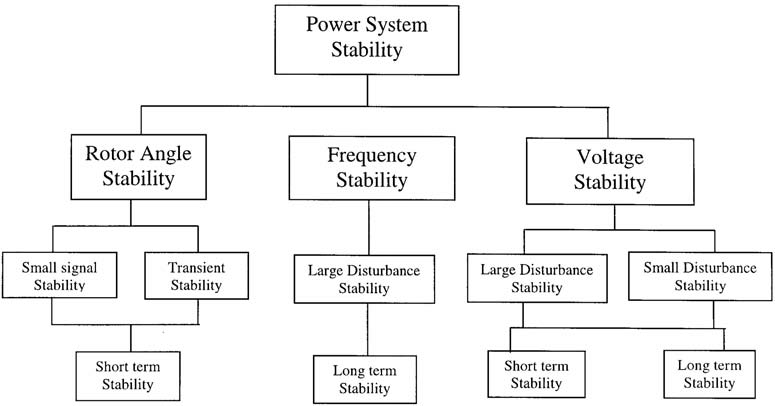 power system voltage stability thesis