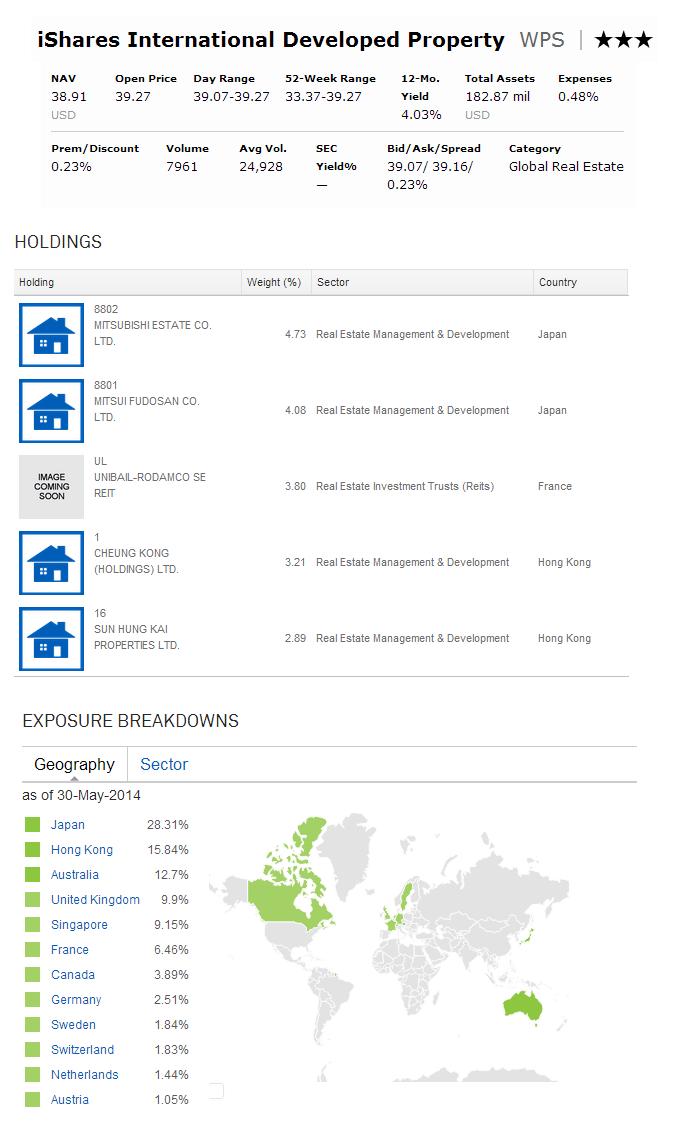 iShares International Developed Property (WPS)