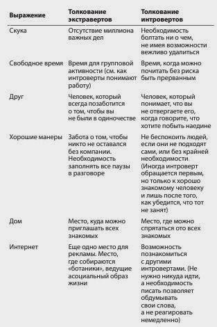 Словарь интроверта и словарь экстраверта :)