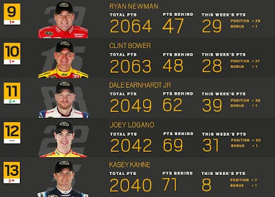 Chase contenders for The Cup in NASCAR