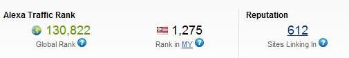 Ranking Alexa Jatuh Lagi | Tidak Lagi Bawah 1000