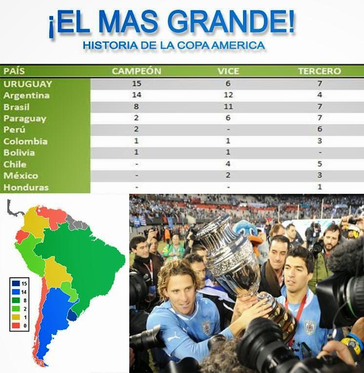 Los 10 países con más Copas América