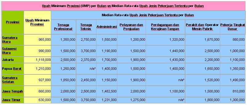 Gaji pedagang opsi rata-rata