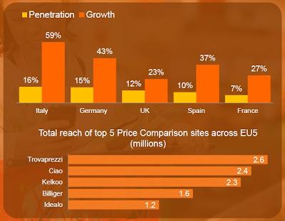 Pourcentage de visiteur mobile sur les sites de comparateurs de prix