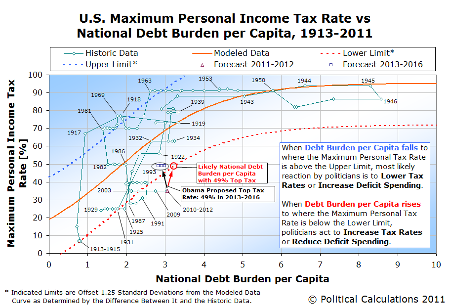 U.S. Maximum Personal Income Tax Rate vs <br />National Debt Burden per Capita, 1913-2011