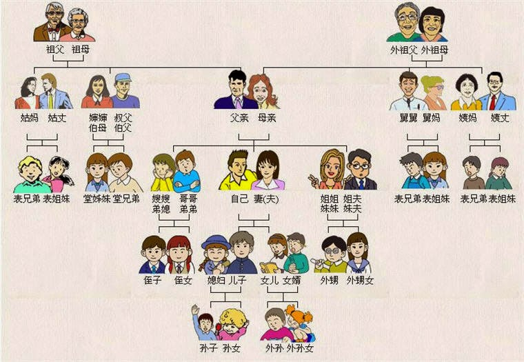 học tiếng macao : từ vựng xưng hô trong gia đình
