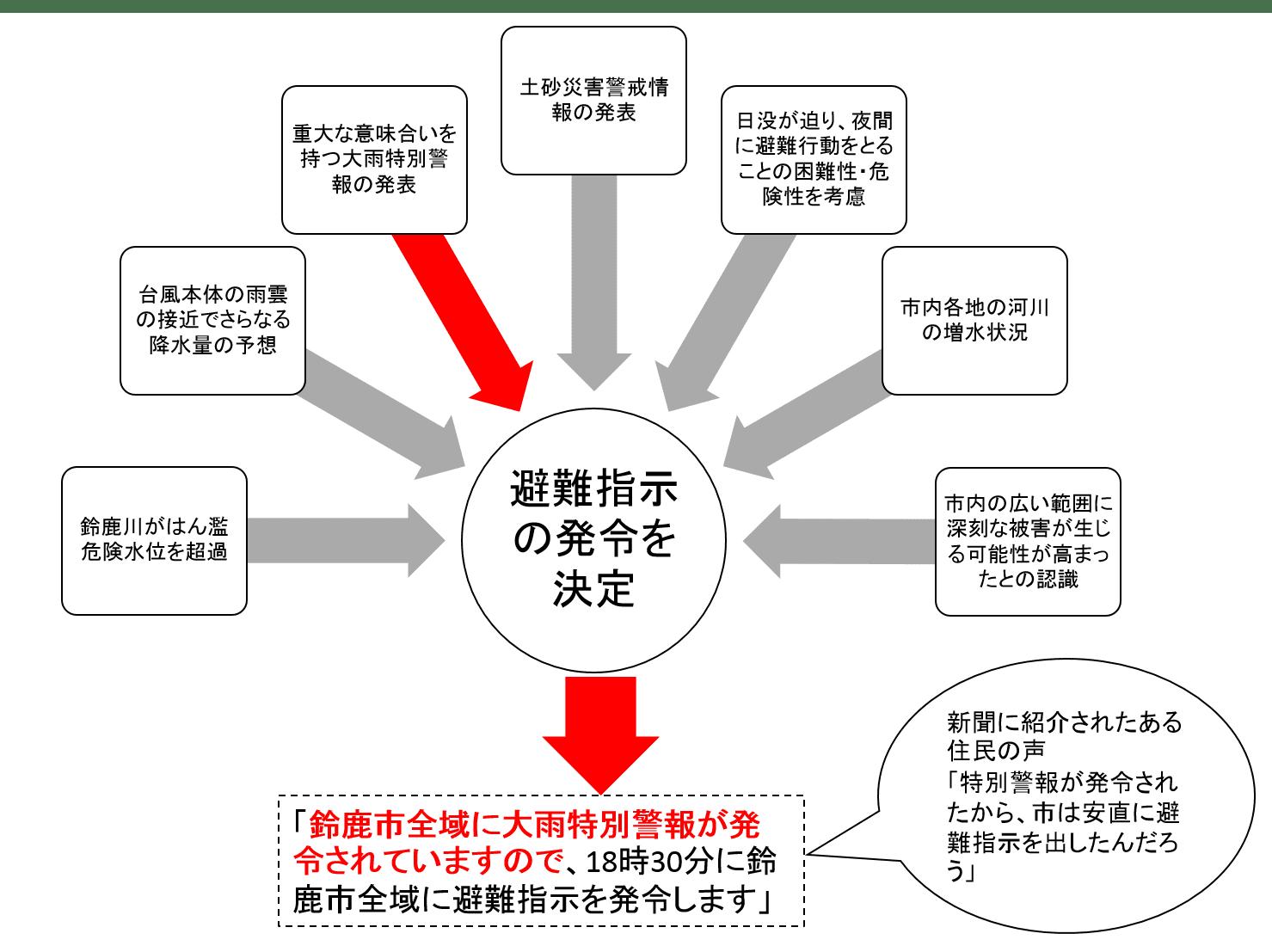 勧告 と 違い の 避難 避難 指示