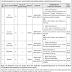 Jobs in WAPDA Hospital Quetta NTS download Application Form