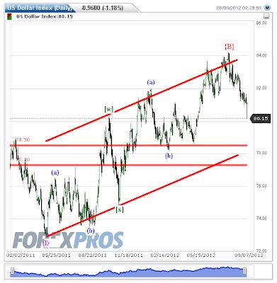 Dollar Index - Elliott Wave Update