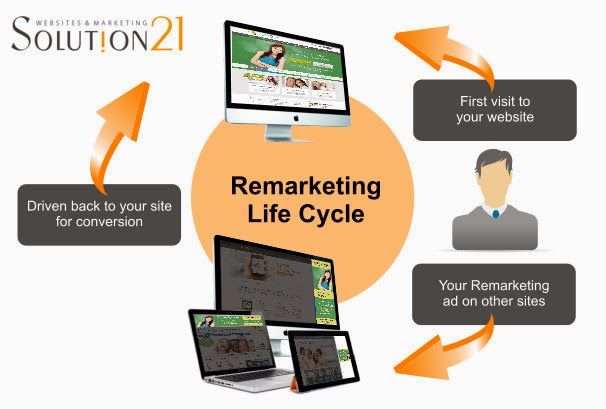 Solution21 Remarketing for dentists