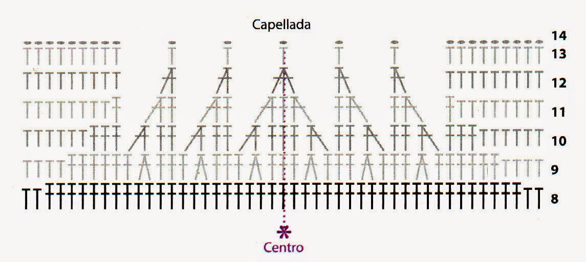 DIAGRAMA DE LA CAPELLADA