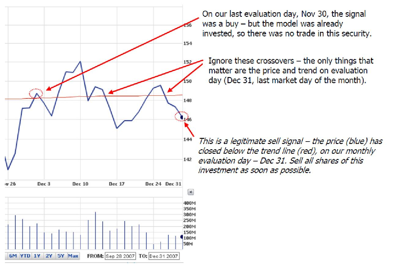San gabriel investments trading rules blue price line crosses below red trend line since last evaluation day biocorpaavc Gallery