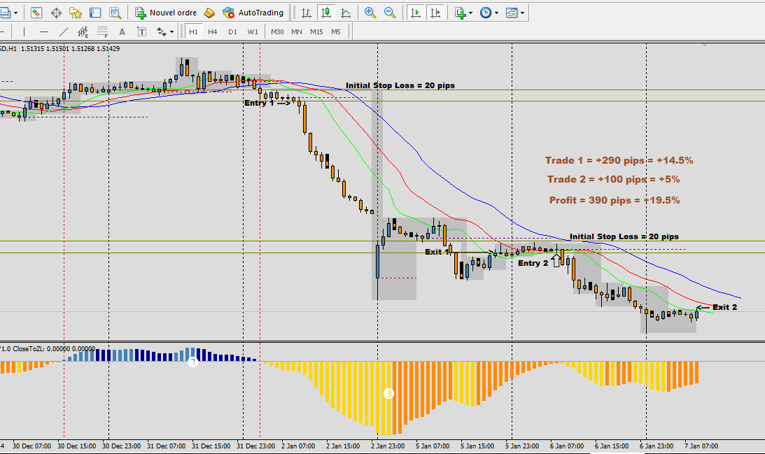 Examples of forex trading strategies