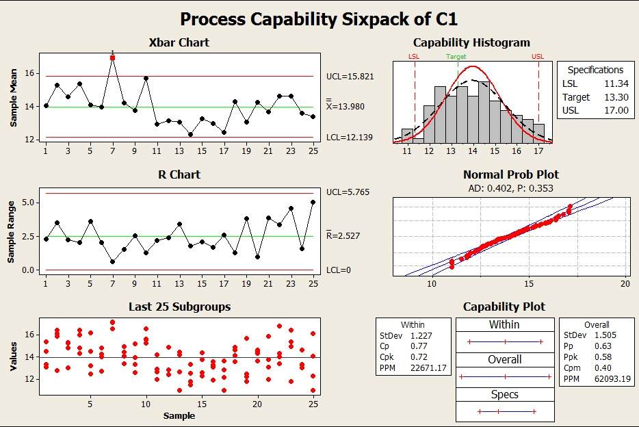Ime spcreliability process control chart using minitab ccuart Images