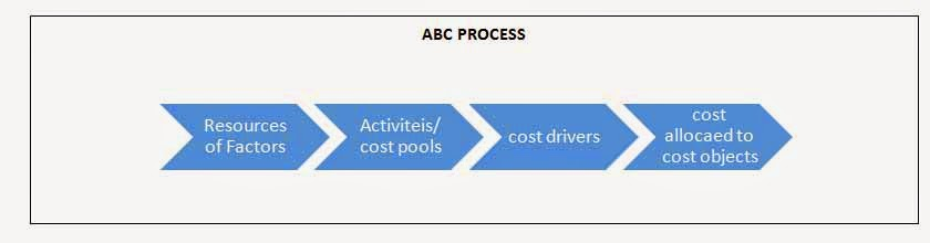 activity based costing definition and concept essay Cost behavior patterns and concepts full costing or absorption costing variable costing target costing life cycle costing activity-based costing business plan argumentative essay topics persuasive essay topics compare and contrast essay topics narrative essay topics definition essay.