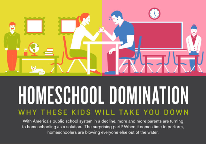 homeschool vs public schools The averaged homeschool outperform student out preformed the average homeschool student the average public school students by roughly 30 percentile points the largest drawback mention by opponents of homeschooling is that kids are lacking socialization once they enter college.