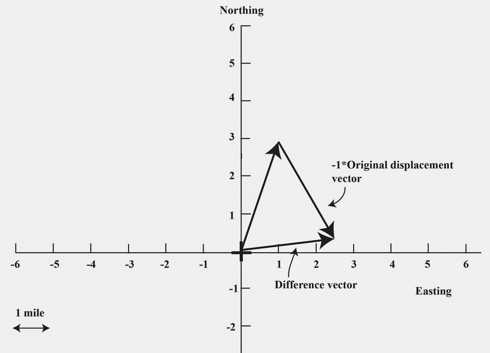 the resulting difference vector can be seen and it also has an angle of 80o and length of 2 5 miles this is just another way of doing the subtraction