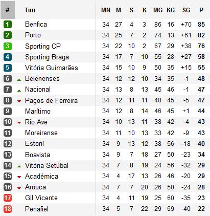 juara liga portugal musim 2014/2015