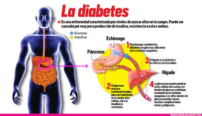 Números de la Diabetes