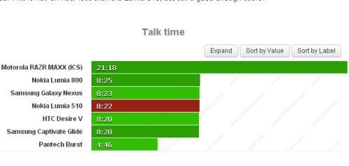 Circa otto ore e mezzo di autonomia della batteria del Lumia 510 se si effettuano chiamate telefoniche in 3G