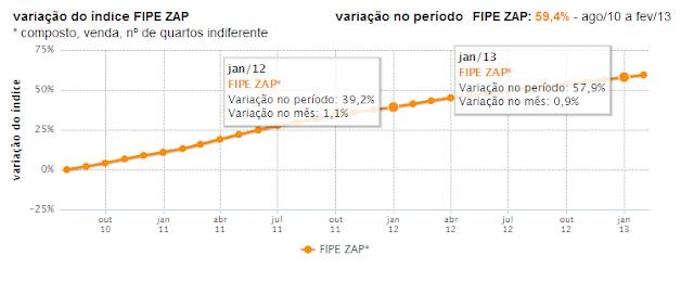 Fipe-Zap janeiro de 2013 x janeiro de 2012