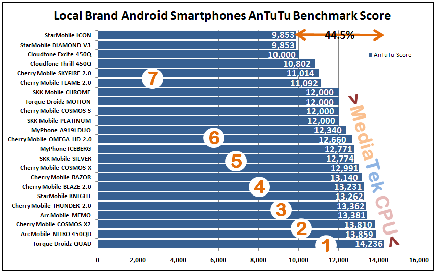 Top 7 Highest Antutu Scores Local Brand Quad Core Android Phones