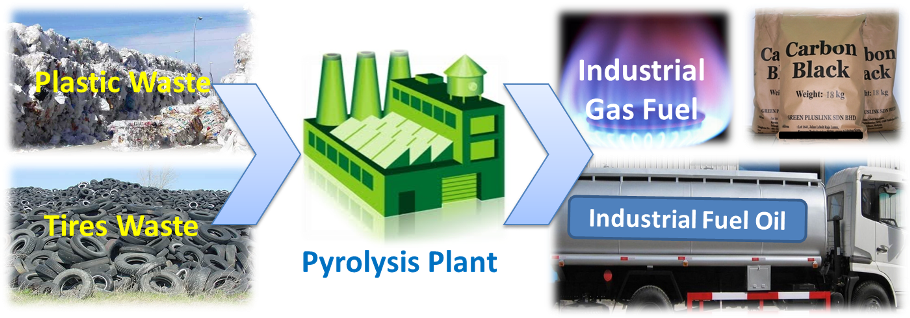 Pyrolysis plant is an industry that converts waste plastic & tires into pyrolysis oil, carbon black & hydro-carbon gas.