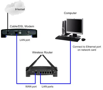 Connection+Diagram+of+a+WiFi+Router airtel broadband wi fi network setup guide  at edmiracle.co