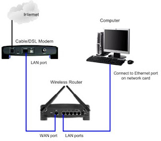 Connecting a Wireless Router to a Cable/ DSL Modem, Ethernet Port on PC