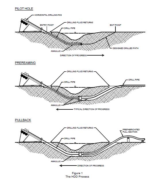 diagram of horizontal directional drill