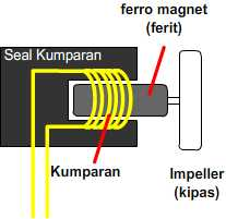 Jenis-jenis pompa air berdasarkan tenaga penggeraknya ~ Legenda