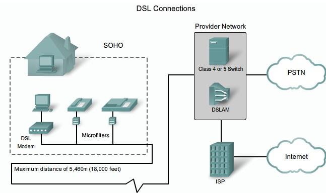 Ictechnotes  Teleworker Services  Dsl  Vpn