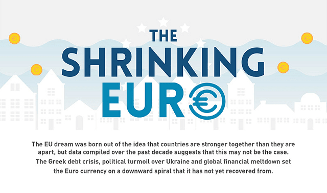The Shrinking Euro