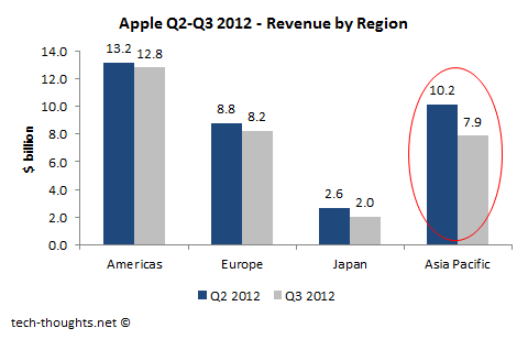 Apple Q3 China Revenue