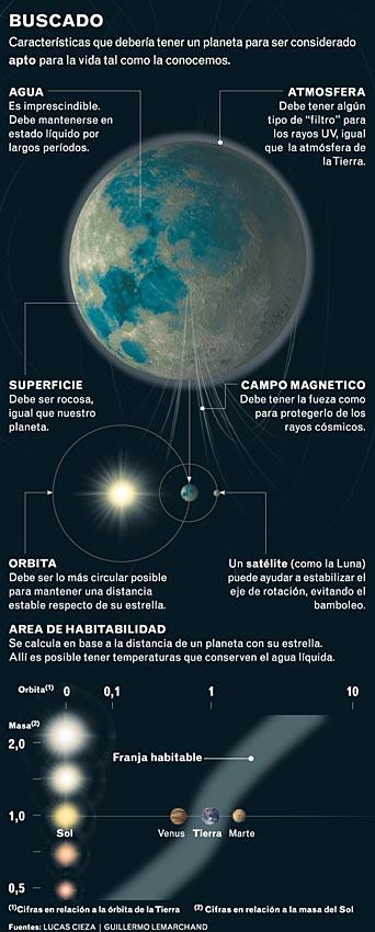 Resultado de imagen de Las condiciones necesarias para que, en un planeta la vida esté presente