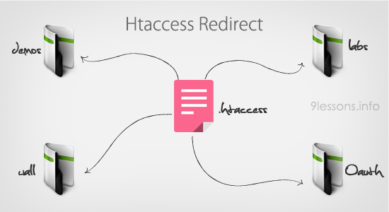 Htaccess File Tutorial and Tips.
