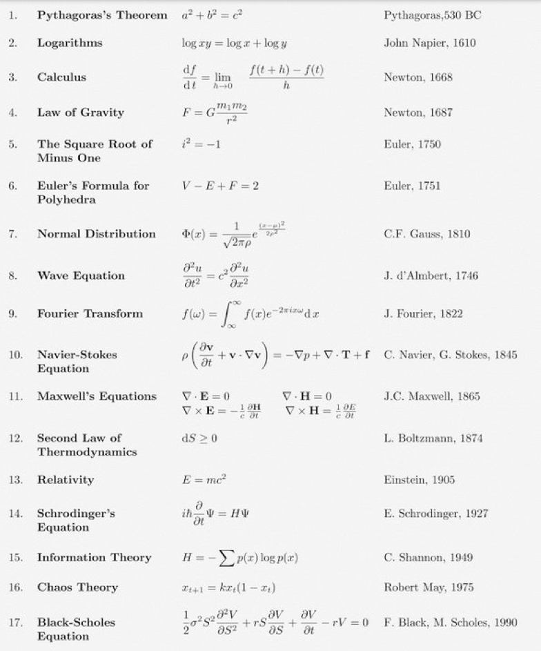 17 equations that changed the world pdf