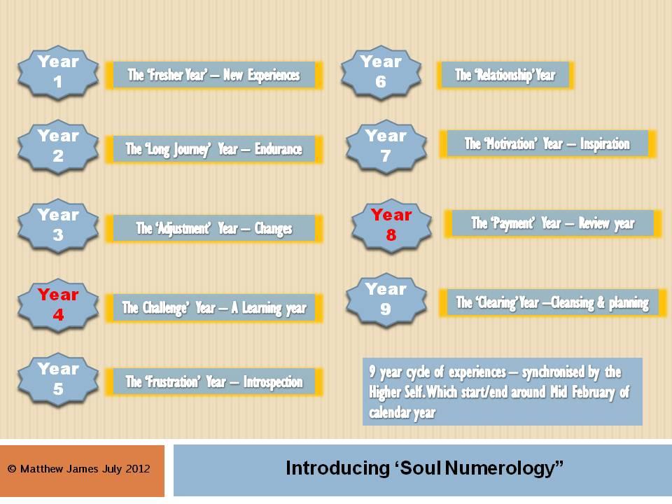 Numerology 1992 photo 4