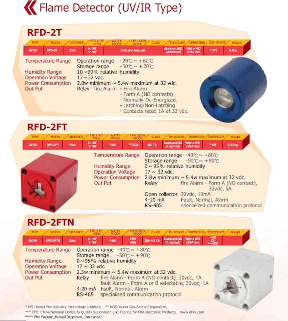 Flame Detector, flame detector manufacturers, Flame Detector Manufacturer